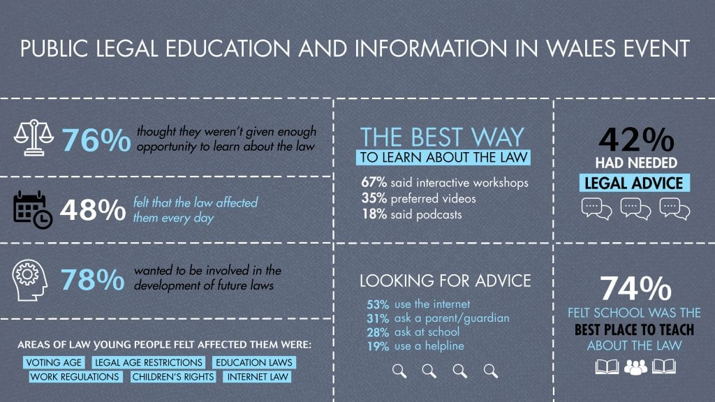 infographic public legal education Wales